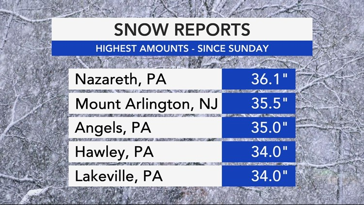 This week's Northeastern snow storm was record-breaking