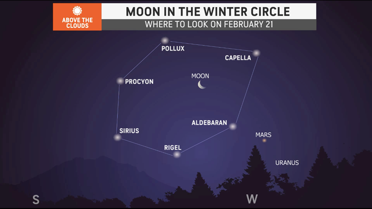 The moon will play a key role in February's top astronomical events