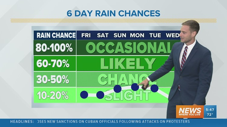 Warm temperatures and low rain chances into the weekend