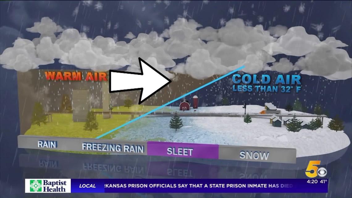 Science With Sabrina: Types Of Winter Precipitation