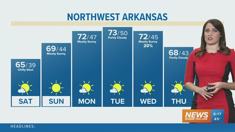 Fall-like weather is here to stay with sunny skies!