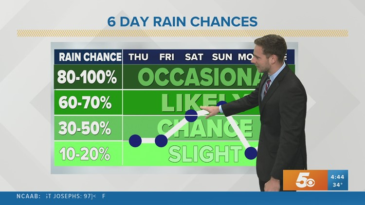 Increasing rain chances into the weekend