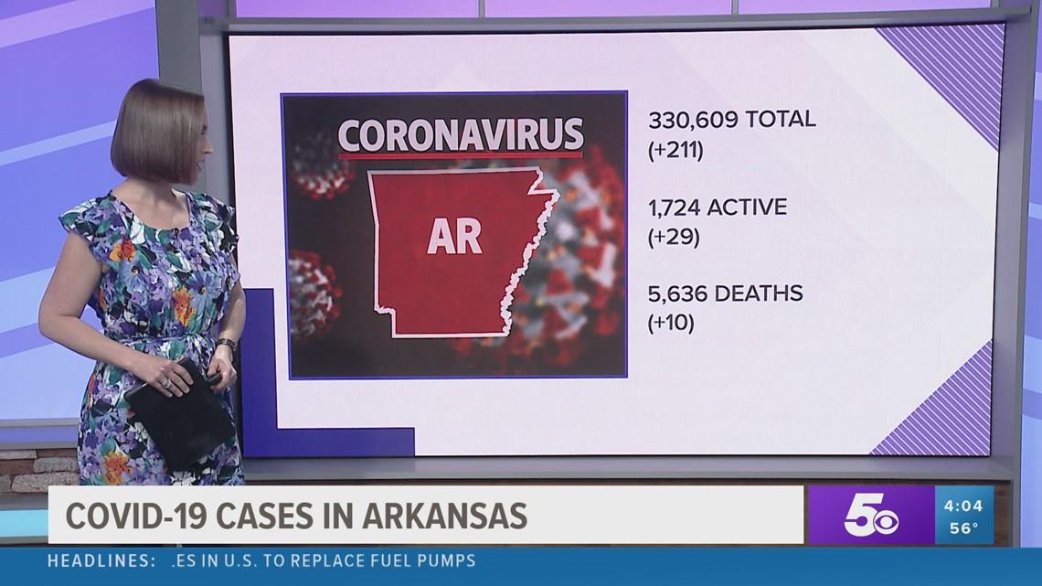 Arkansas COVID-19 update for Thursday, April 1