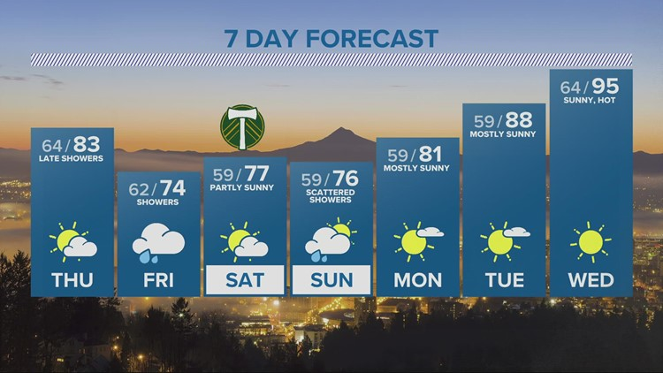 Thursday begins hazy, Friday begins with showers
