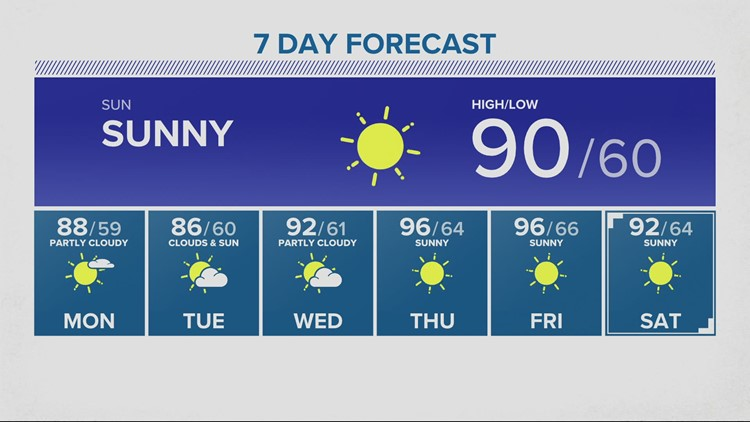 Heating up Sunday, even hotter later next week