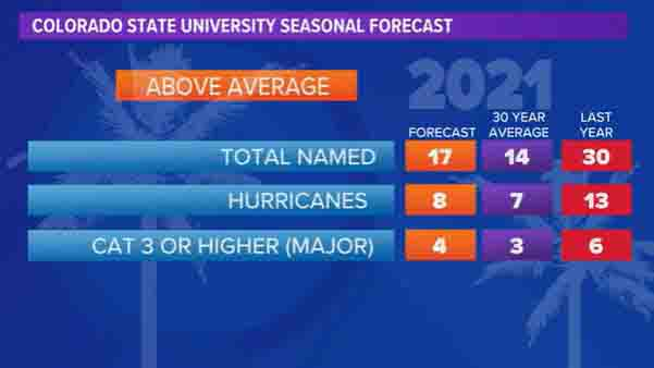 2021 Atlantic hurricane season expected to be more active than normal