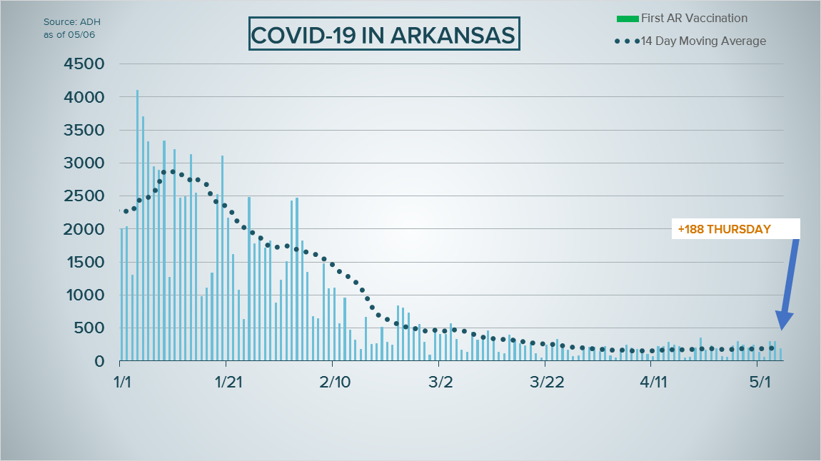 Arkansas reports 188 new COVID-19 cases, 3 new deaths