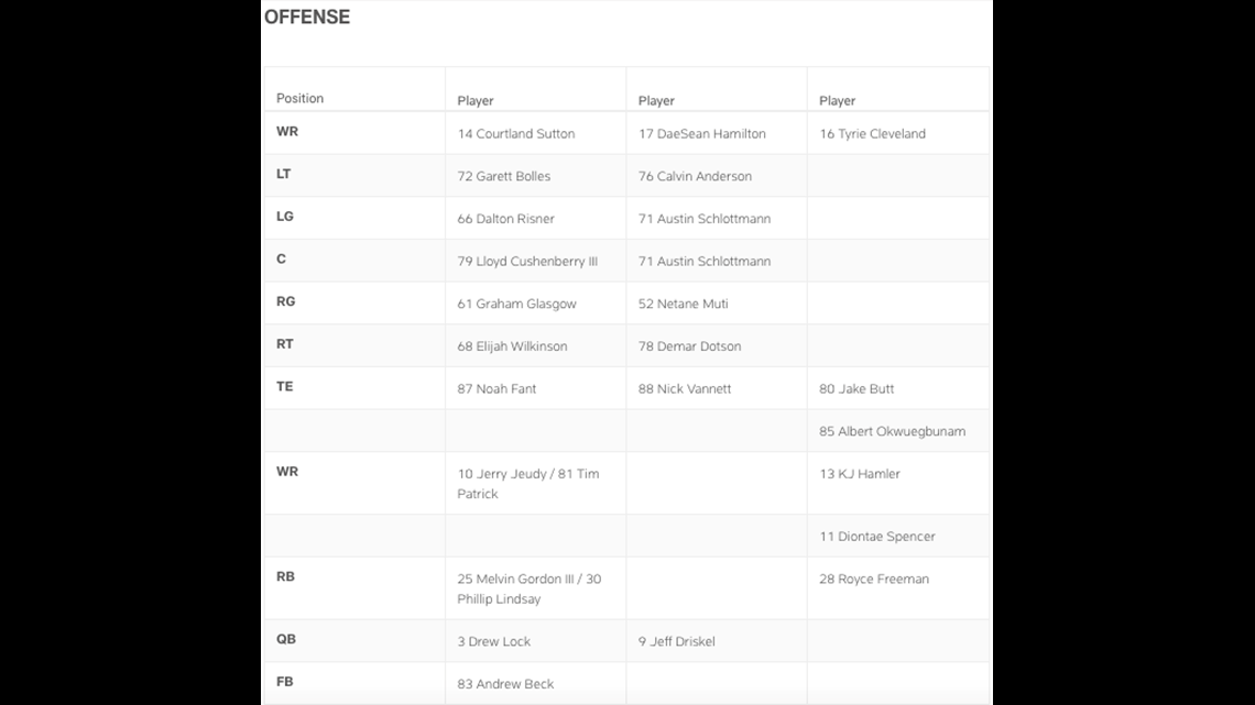 Broncos Depth Chart