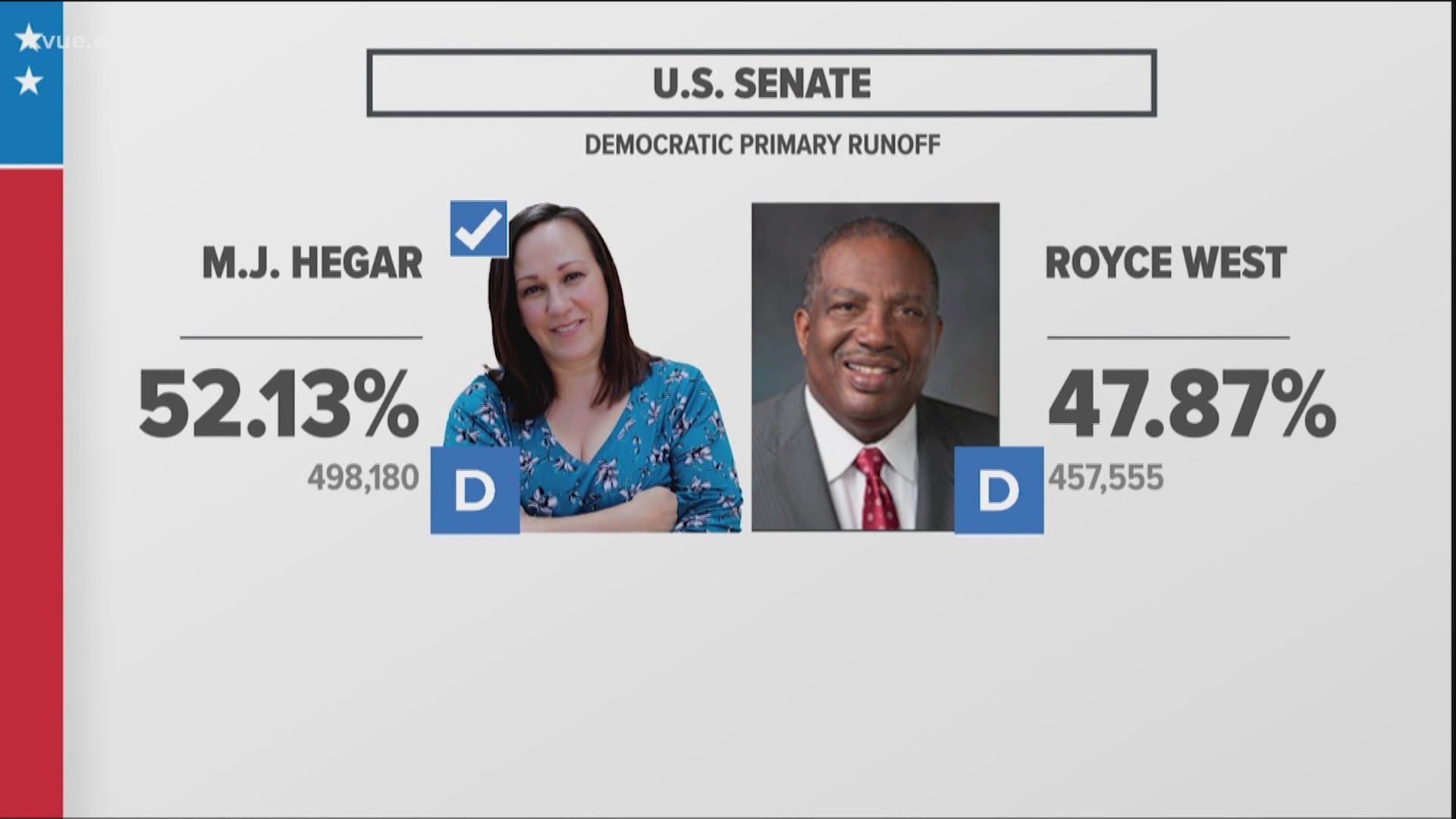 Texas Primary Runoff Election Results 2020 U S Senate Democrat Wthr Com