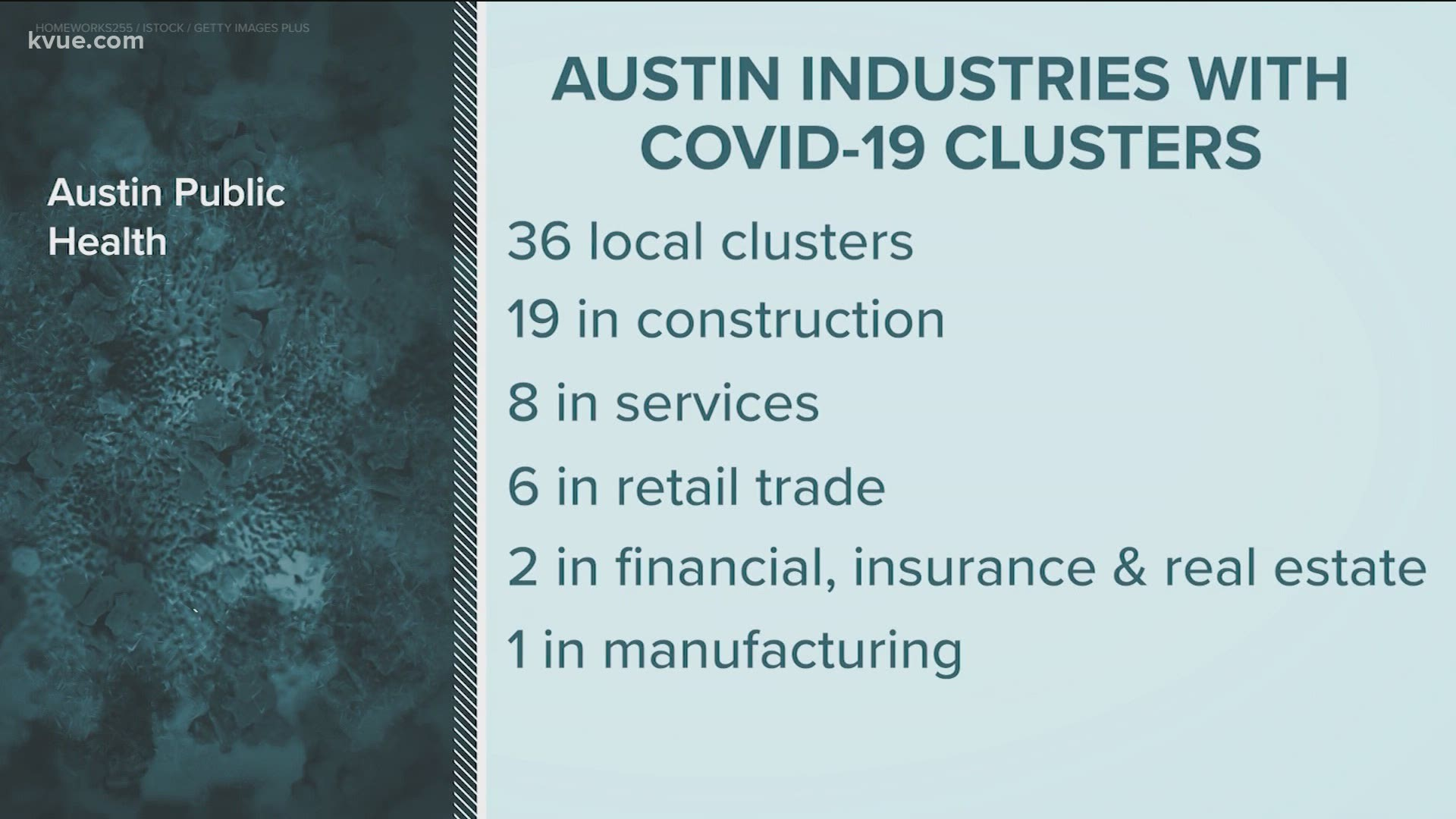 Covid 19 Clusters Popping Up In Various Austin Industries 10tv Com