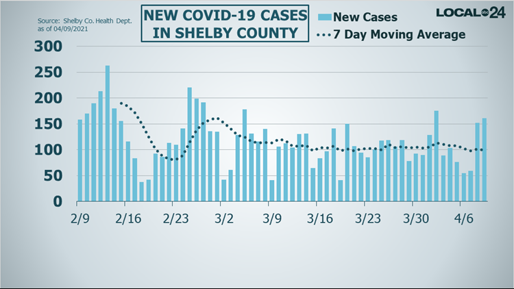 Breaking down the latest in COVID-19 data in Memphis & the Mid-South