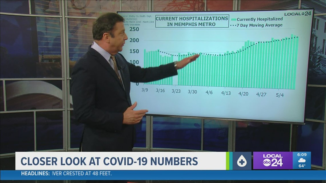 A closer look at COVID-19 numbers for Tuesday, May 11, 2021