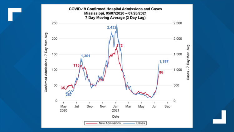 Mississippi leaders concerned about rising number of COVID-19 cases in the state