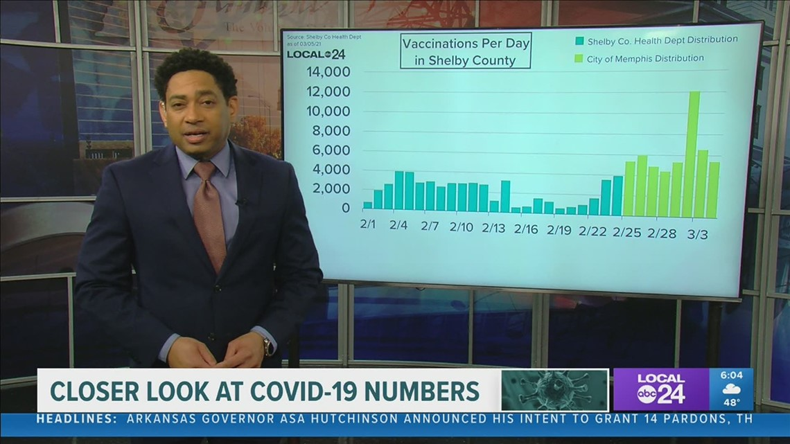 A closer look at COVID-19 numbers for Friday, Mar. 5, 2021