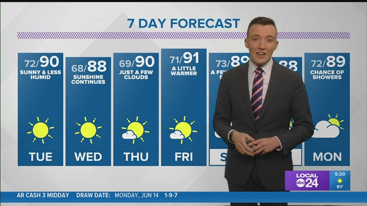 WATCH: Humidity going down just a bit, sunshine continues