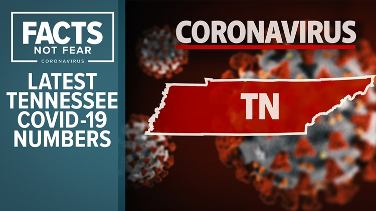 Breaking down the latest COVID-19 data in Memphis & the Mid-South: 1,994 new cases & 55 new deaths in Tennessee
