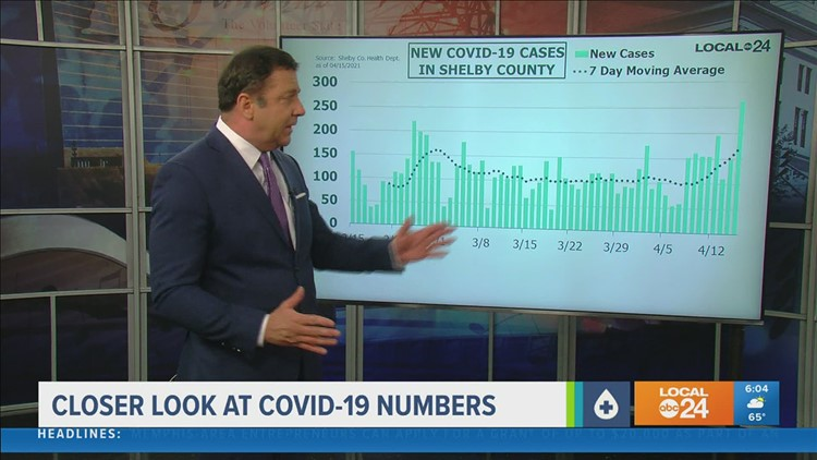 A closer look at COVID-19 numbers for Thursday, April 15, 2021