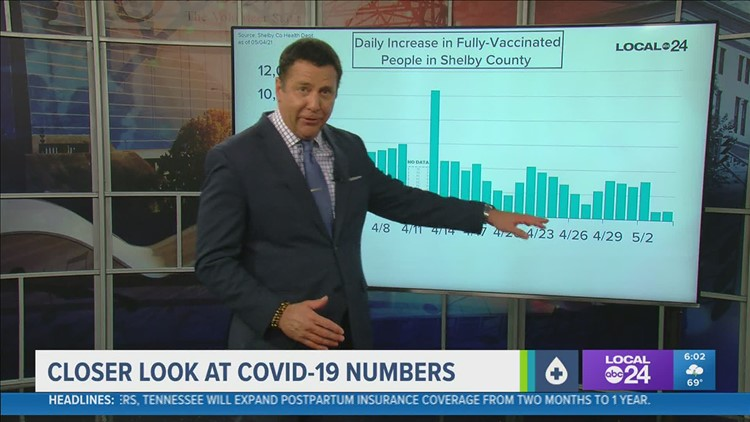 A closer look at COVID-19 numbers for Tuesday, May 4, 2021
