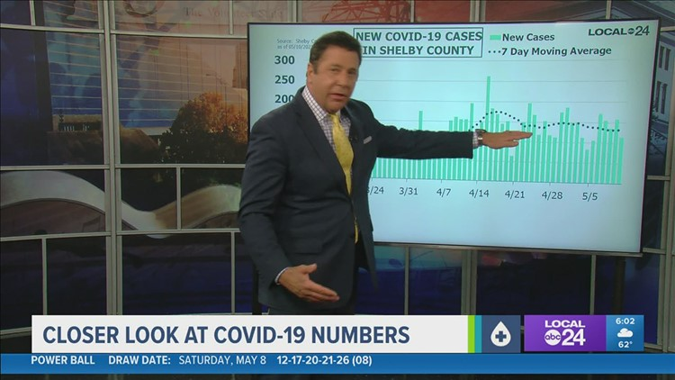 A closer look at COVID-19 numbers for Monday, May 10, 2021