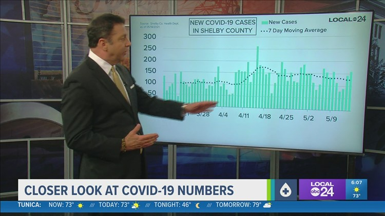 A closer look at COVID-19 numbers for Friday, May 14, 2021