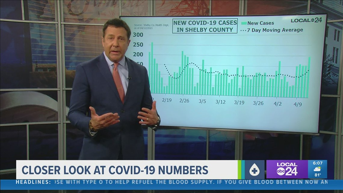 A closer look at COVID-19 numbers for Monday, April 12, 2021
