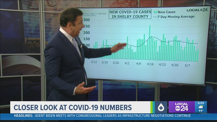 A closer look at COVID-19 numbers for Wednesday, May 12, 2021
