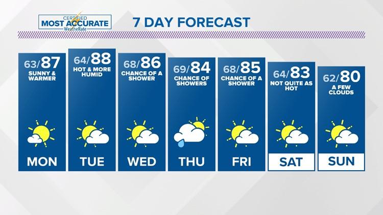 Heat & humidity returning, slight chances for rain this week