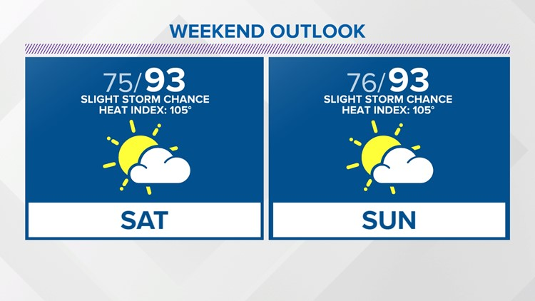 Temperatures getting hotter this weekend and next week