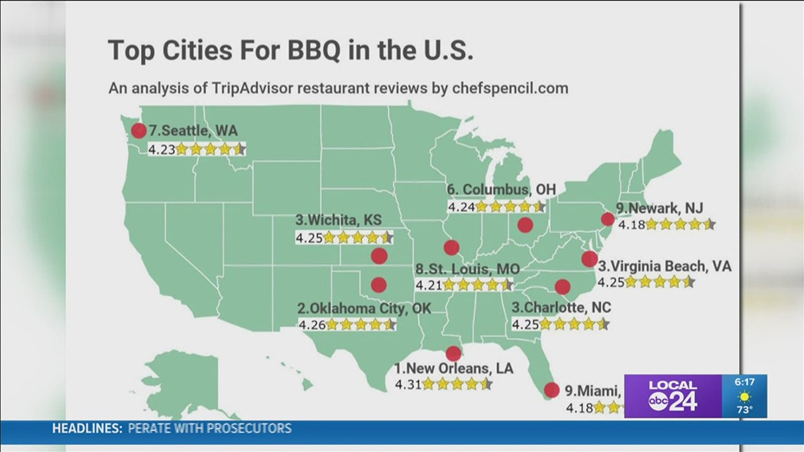 What are the best cities for BBQ in America? Apparently not Memphis