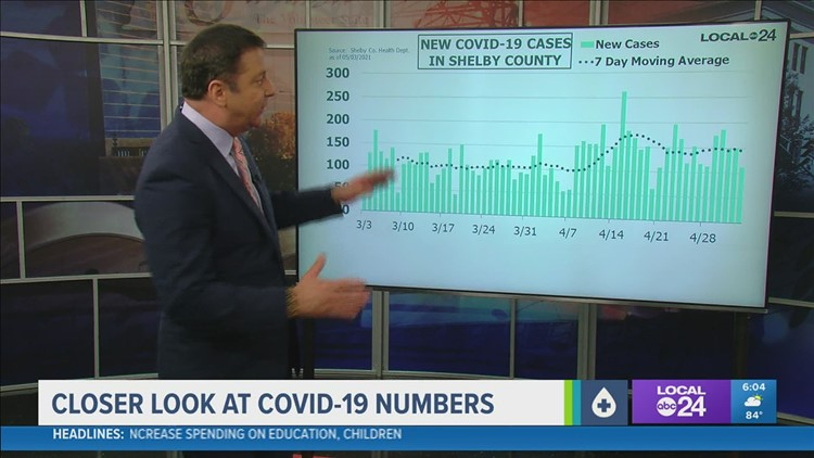 Breaking down the latest COVID-19 data in Memphis and the Mid-South