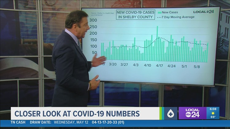 A closer look at COVID-19 numbers for Thursday, May 13, 2021
