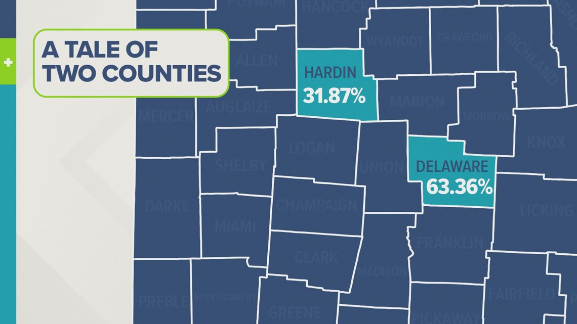 A Tale of Two Counties: Vaccination rates in two different counties