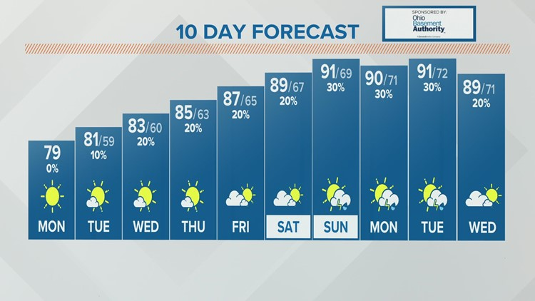 Monday forecast   August 2, 2021