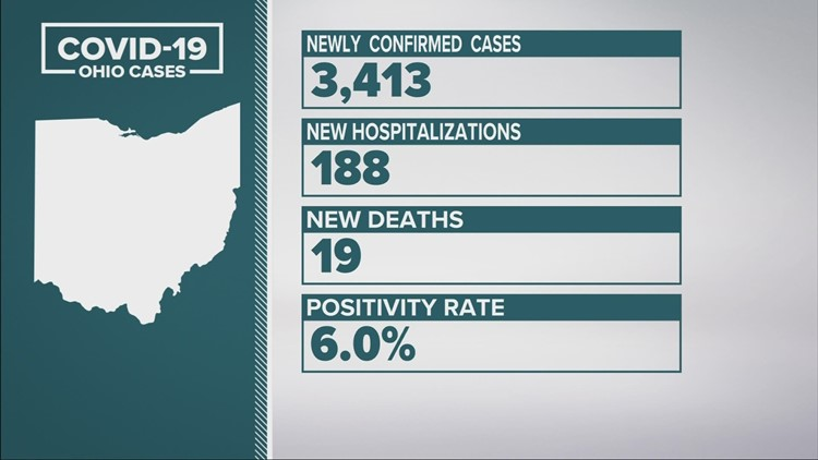 Ohio sees a record-high 3,413 of newly confirmed coronavirus cases