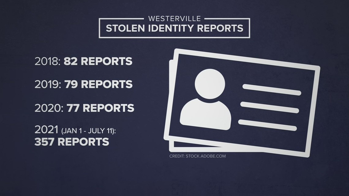 Reports of stolen identities skyrocket during pandemic