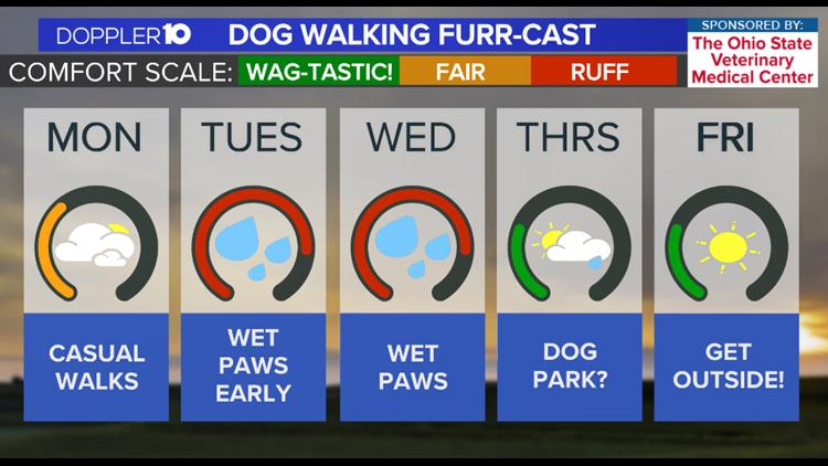 Dog Walkers Weekly Furr-cast   September 20, 2021
