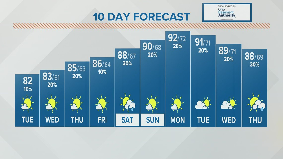 Tuesday afternoon forecast   Aug. 3, 2021