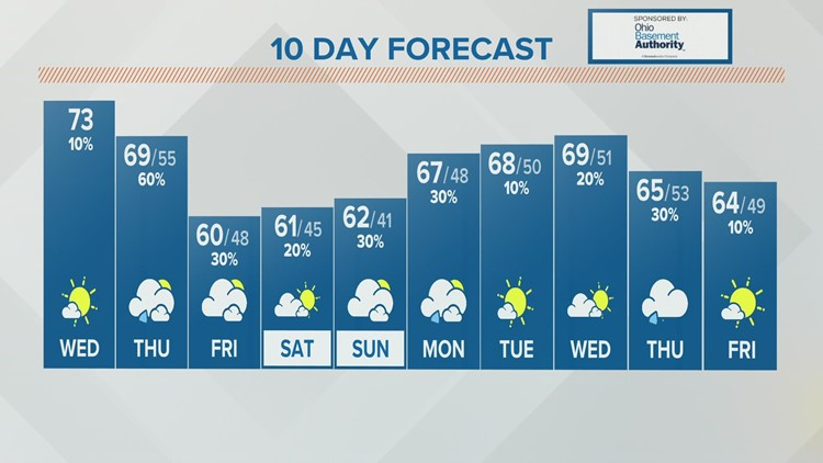 Wednesday afternoon forecast   Oct. 20, 2021