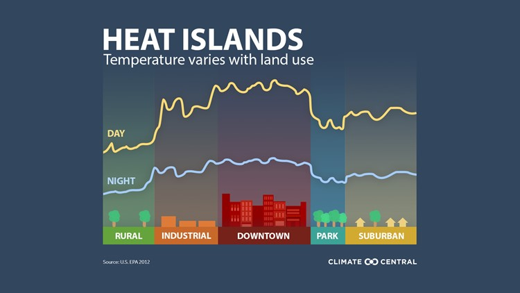 The Urban Heat Island Effect: How does Columbus compare to other US cities?
