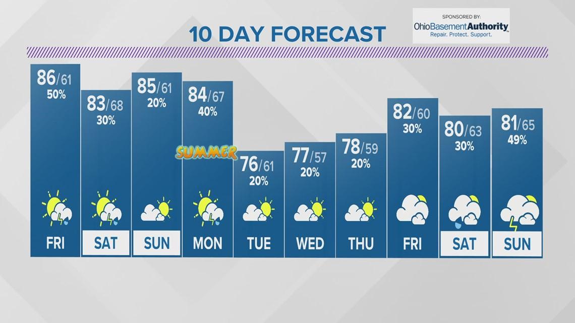 Thursday evening forecast | June 17, 2021