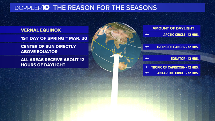 Reason for the seasons; Meteorological & Astronomical Spring
