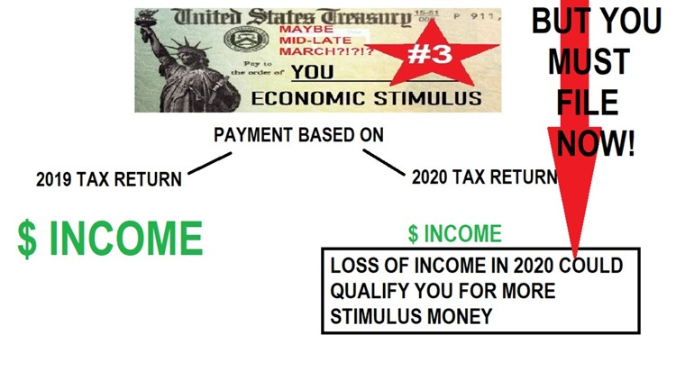 Stimulus #3: Can you 'game the system' and get a bigger payment?