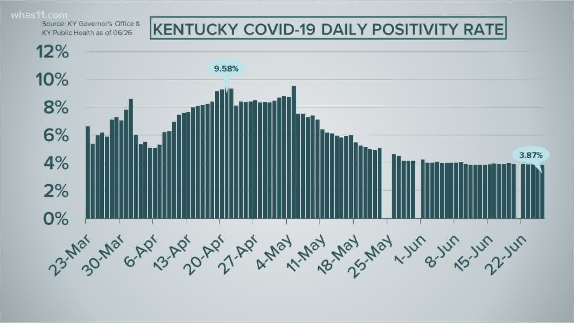Tracking Covid 19 Positivity Rates In Kentucky And Indiana 10tv Com