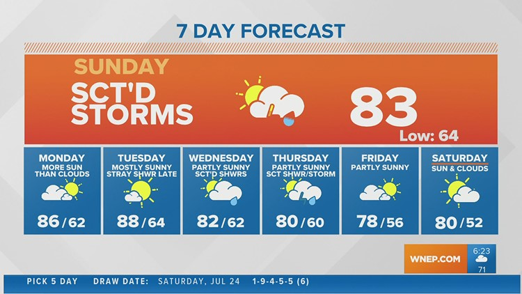 Scattered showers and storms for today