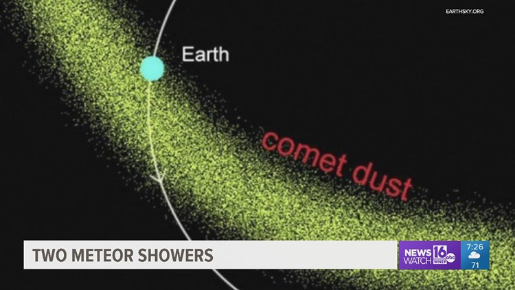 Skywatch 16: Two meteor showers at the same time