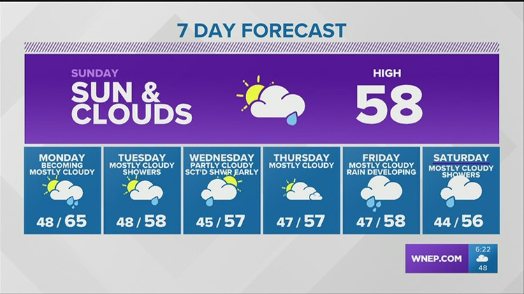 High pressure builds in overnight...but it doesn't last