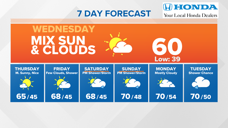 Quiet weather and a warming trend