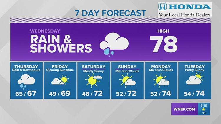 Heavy rain possible Wednesday & Thursday