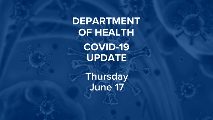 COVID-19 update: 277 additional positive cases