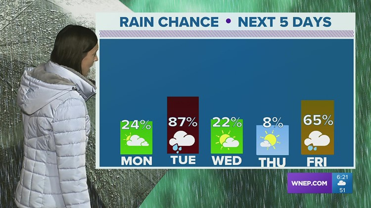 Unsettled week of weather